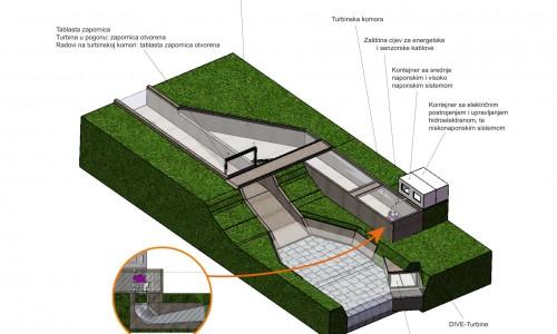 DIVE-Turbine_Irrigation_Channel_Detail_BIH.500x300-crop.jpg