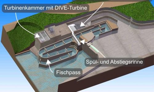 DIVE-Turbine_RI5_Bauwerk4_mit_Abstiegsoeffnung_DE-1.500x300-crop.jpg