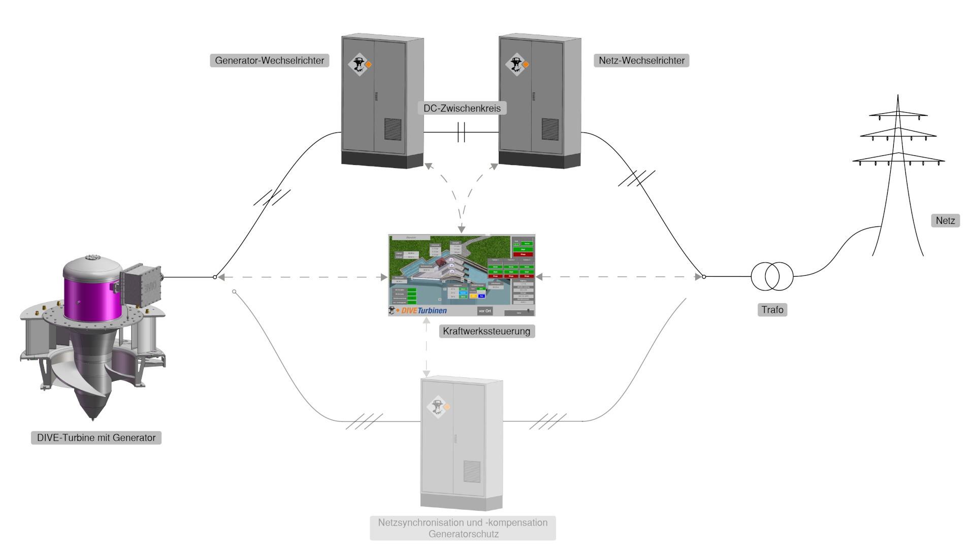 DIVE-Turbine_Regelung_nVar_I.jpg